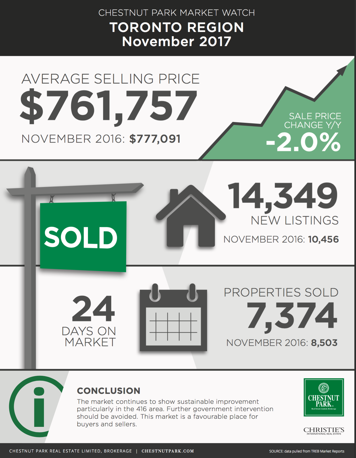 November Real Estate Market Report Toronto