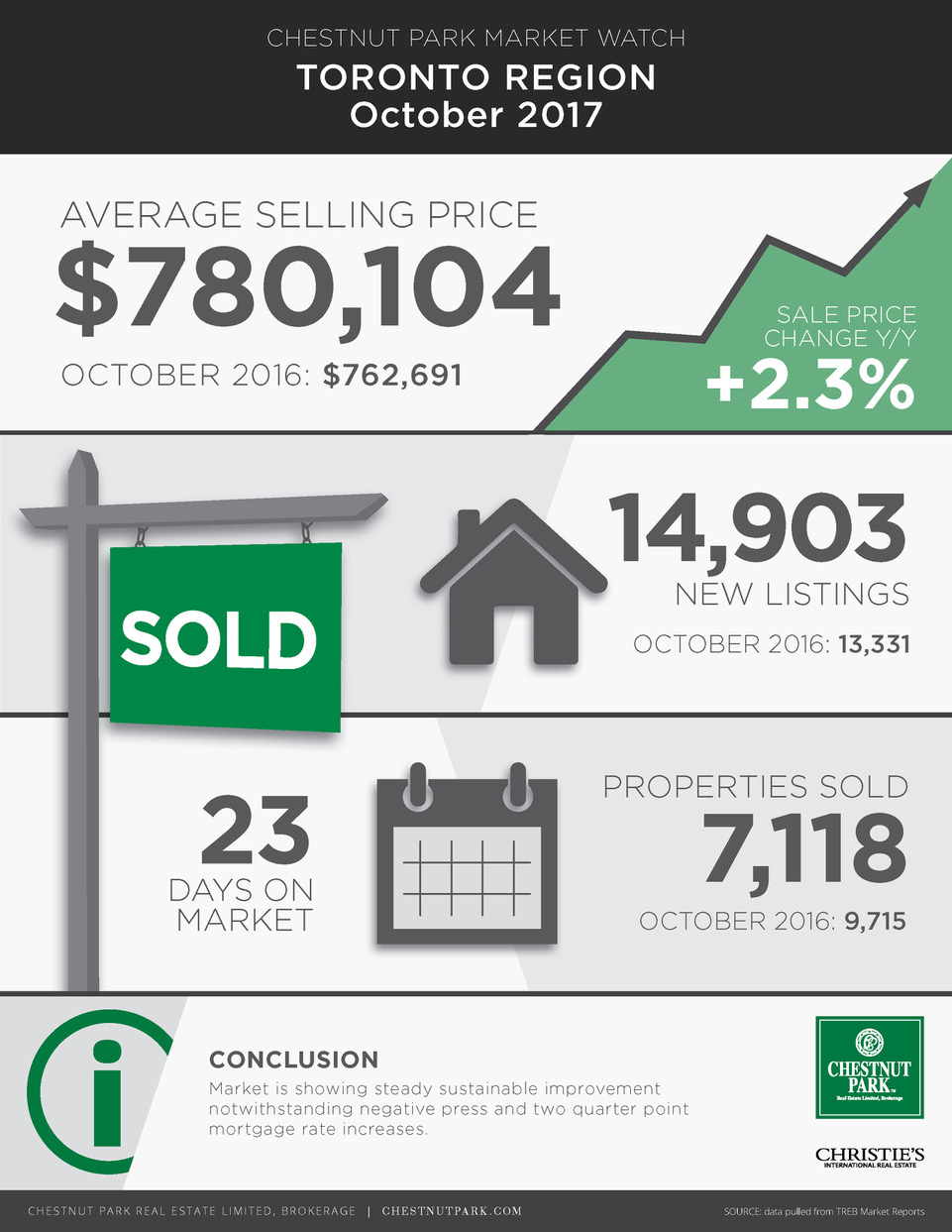 Real Estate Market Report October 2017