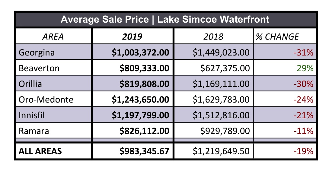 lowest price various design exquisite design Lake Simcoe Waterfront Report Market Review for 2019 - Debbie Penzo